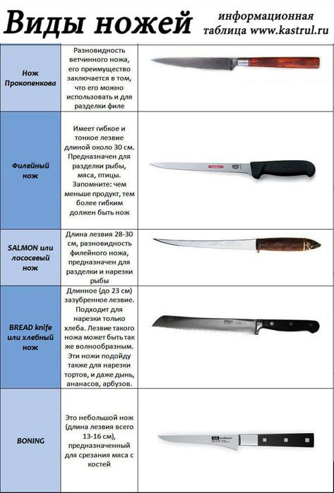 виды кухонных ножей и их назначения последних моделях